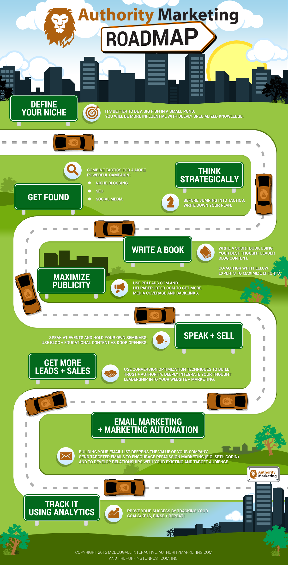 9Step Authority Marketing Roadmap [Infographic