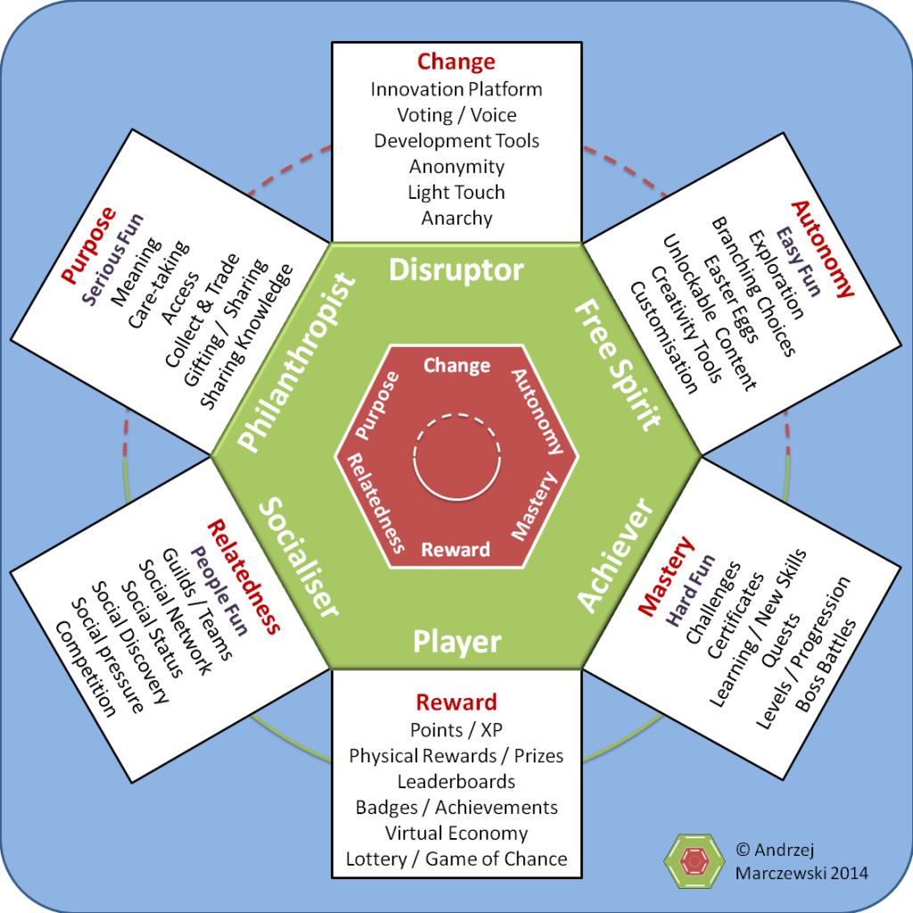 What gamification is to me My definition Gamification