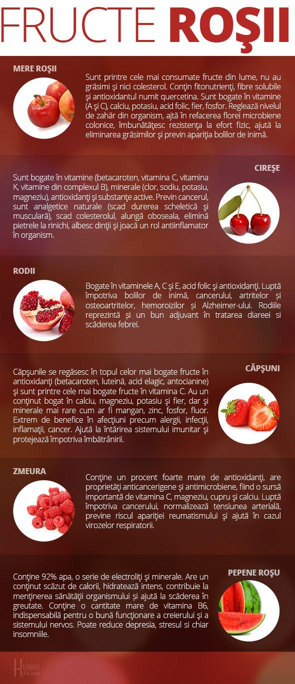 Cireșe dulci: beneficii și daune pentru sănătate, conținut caloric - Treaba Prin Casa -
