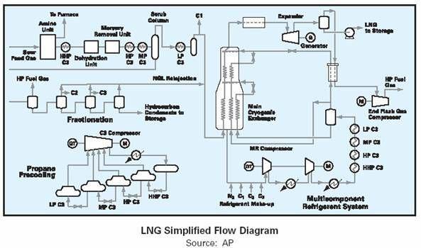 lng regasification plant google search energies. Black Bedroom Furniture Sets. Home Design Ideas
