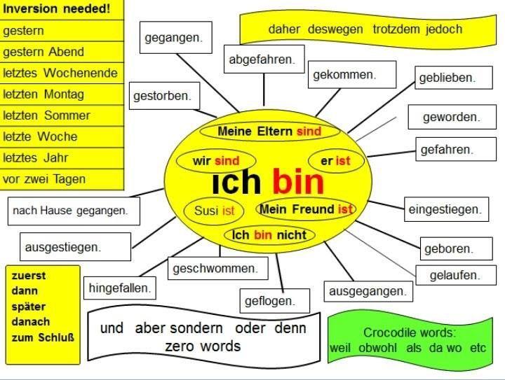 pin von michael bachrodt auf german deutsch deutsch lernen und deutsche grammatik. Black Bedroom Furniture Sets. Home Design Ideas