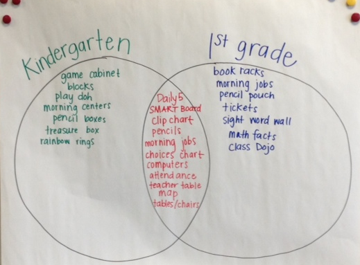 Venn Diagram Comparing Kindergarten And First Grade First Grade