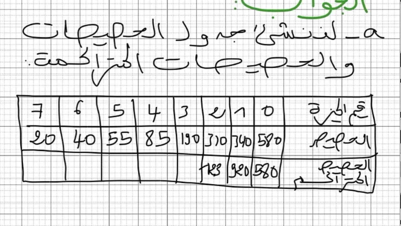 تمارين حول درس الاحصاء للثالثة اعدادي مفتاح 1ب Math Bullet Journal