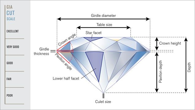 Describing Facet Round BrilliantCut Diamonds At Gia  Research