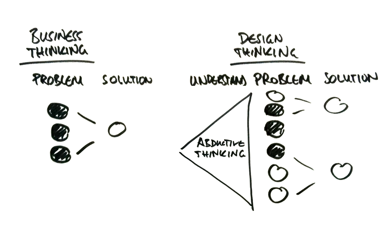 17 Best images about Design thinking, Business Model, Creativity ...