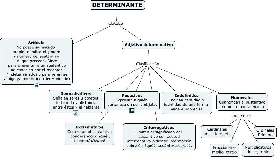 Modulo 3 Tema 3 Determinantes Adjetivos Determinativos Categorías Gramaticales Apuntes De Lengua
