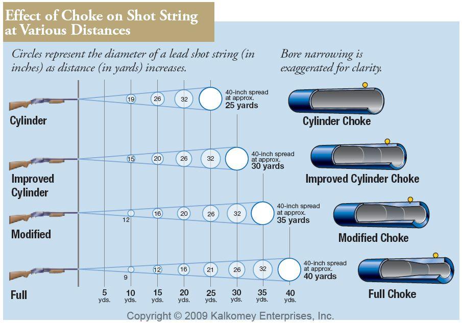 Shotgun Choke Patterns Chart Full choke tightest