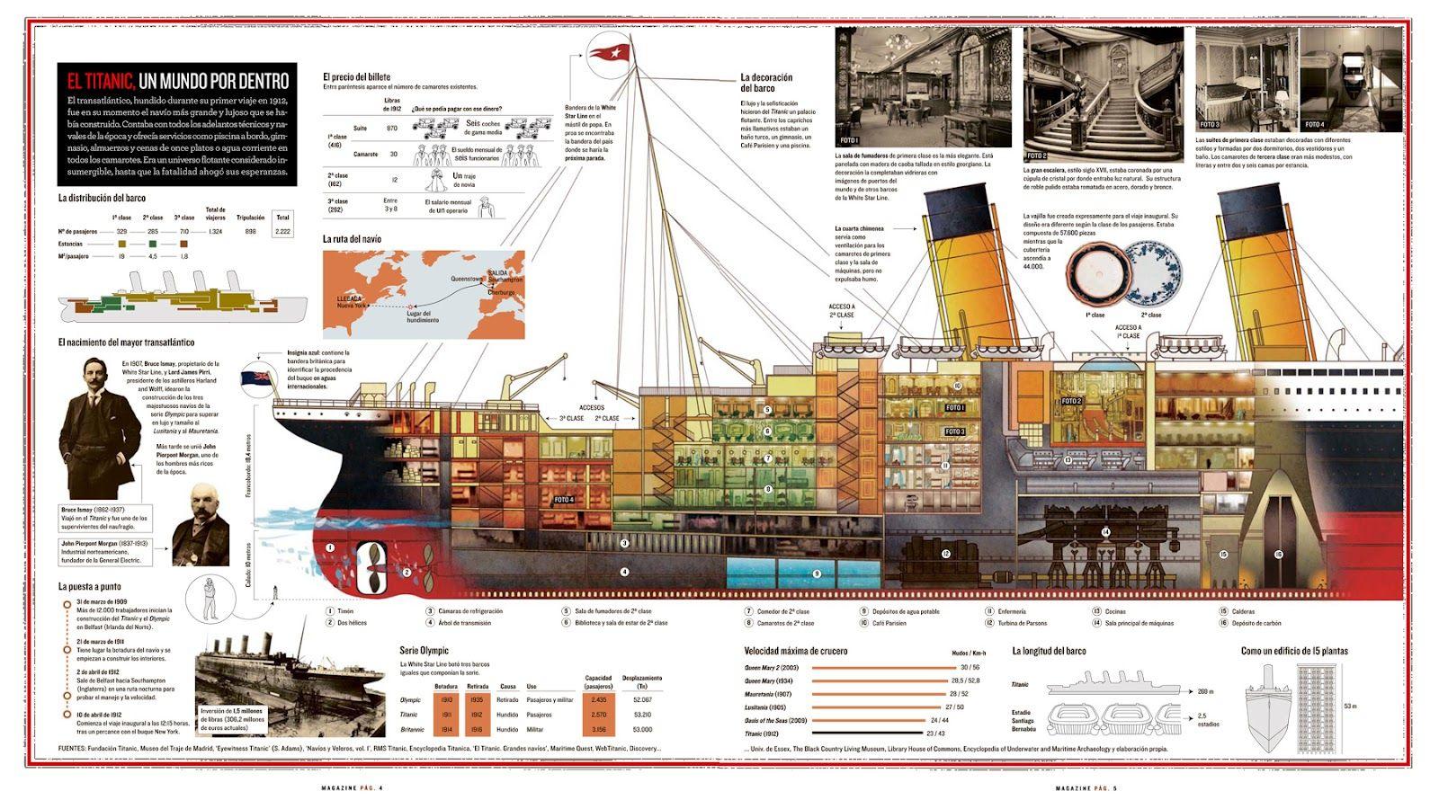 El Titanic Un Mundo Por Dentro
