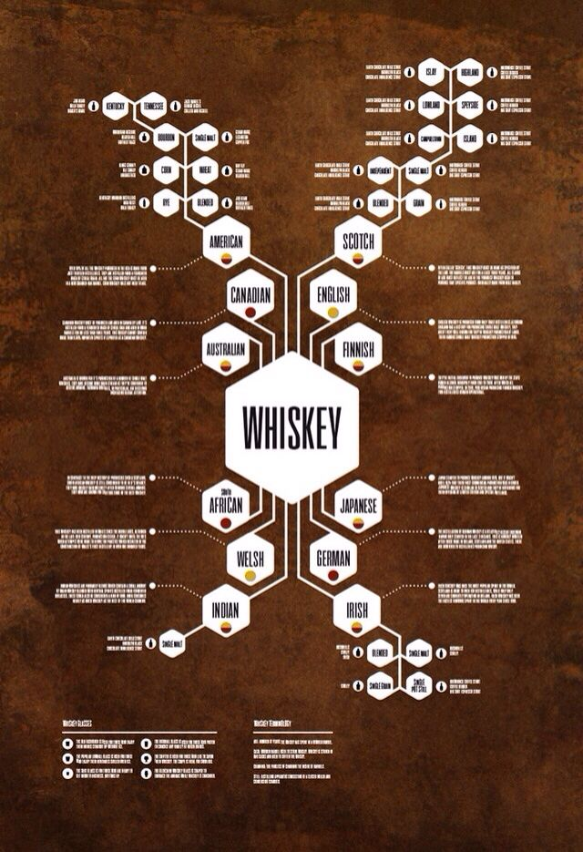 Whiskey Family Tree   With Images