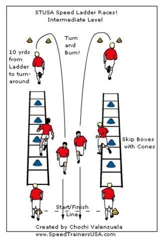 Agility Ladder Drills Google Search Baseball Workouts Soccer Drills Soccer Workouts