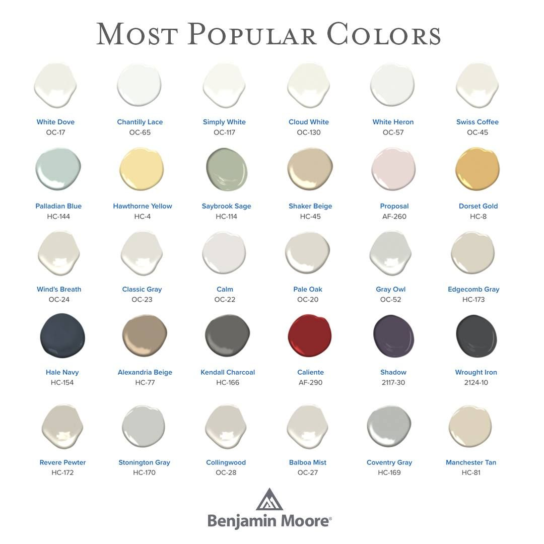 The Most Popular Benjamin Moore Paint Colors The 2019 Edition Available At Hirshf Popular Paint Colors Most Popular Paint Colors Paint Colors Benjamin Moore