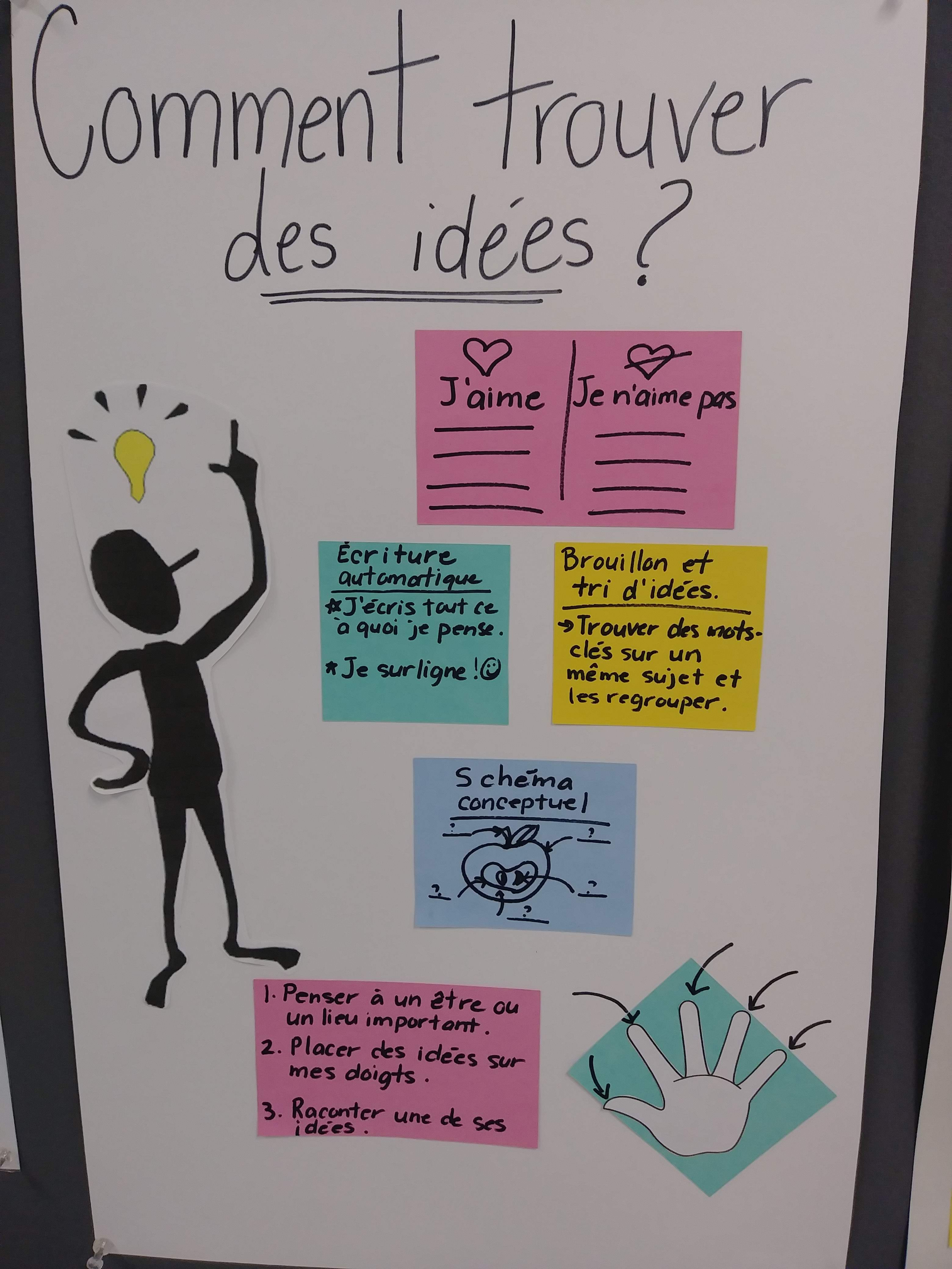 Comment Trouver Des Idees Teaching French French Lessons French Teacher