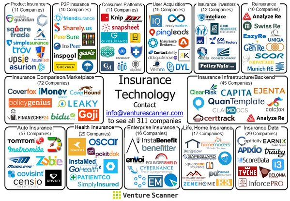 Insuretech Insuretech Or Insurance Tech Are Technologies