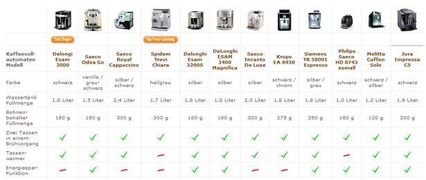 kaffeevollautomaten vergleichstabelle stiftung warentest. Black Bedroom Furniture Sets. Home Design Ideas