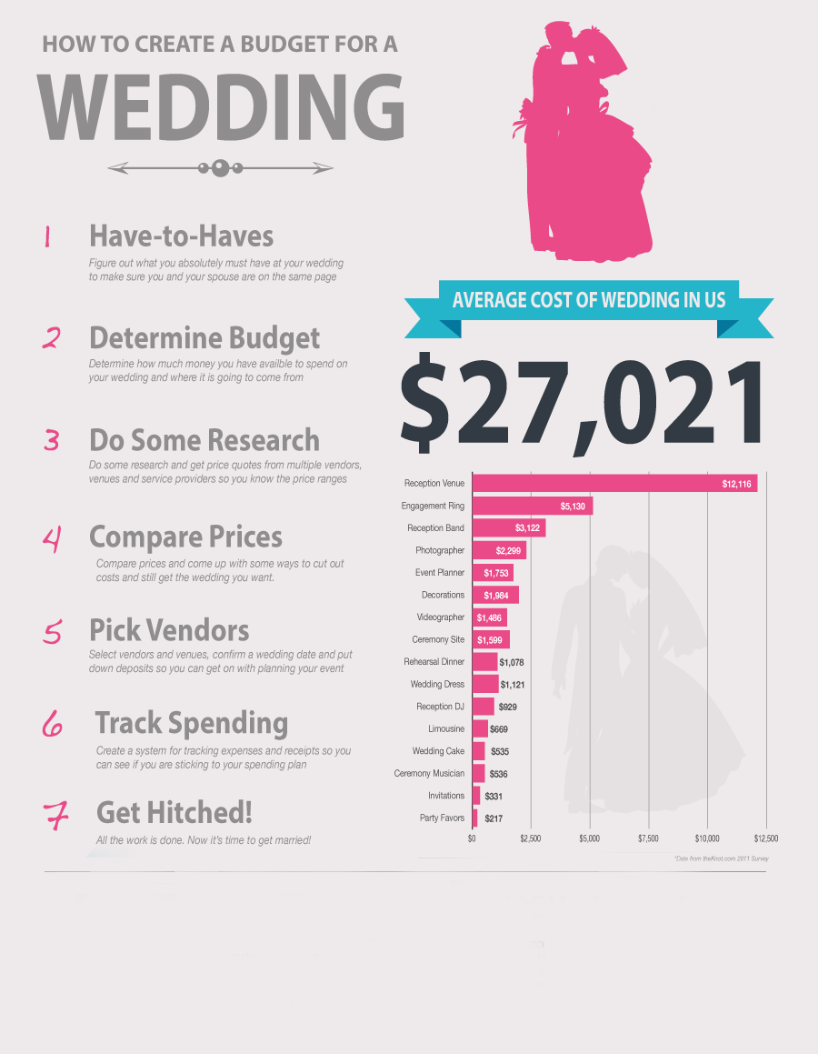 Stunning Wedding Budget Percentage Breakdown Contemporary Styles