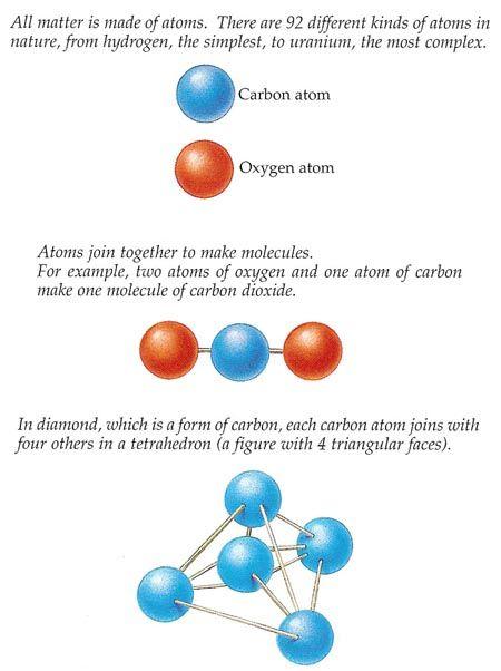 atoms and molecules - Google Search | Bio/Chem/Physio Stuff ...
