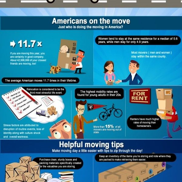 Wondering how many times an average American move in a lifetime? see the  facts and