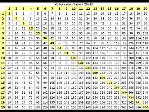 Supercharged Science Cast Ep 6 Multiplication Tables Multiplication Table Multiplication Chart Multiplication Table Printable