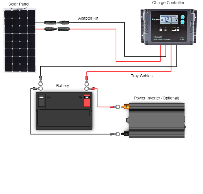 Connection Diagram Of 100 Watt 12 Volt Monocrystalline Solar Marine Kit Renogy Solar Solar Energy Panels Solar Panels Solar Heating