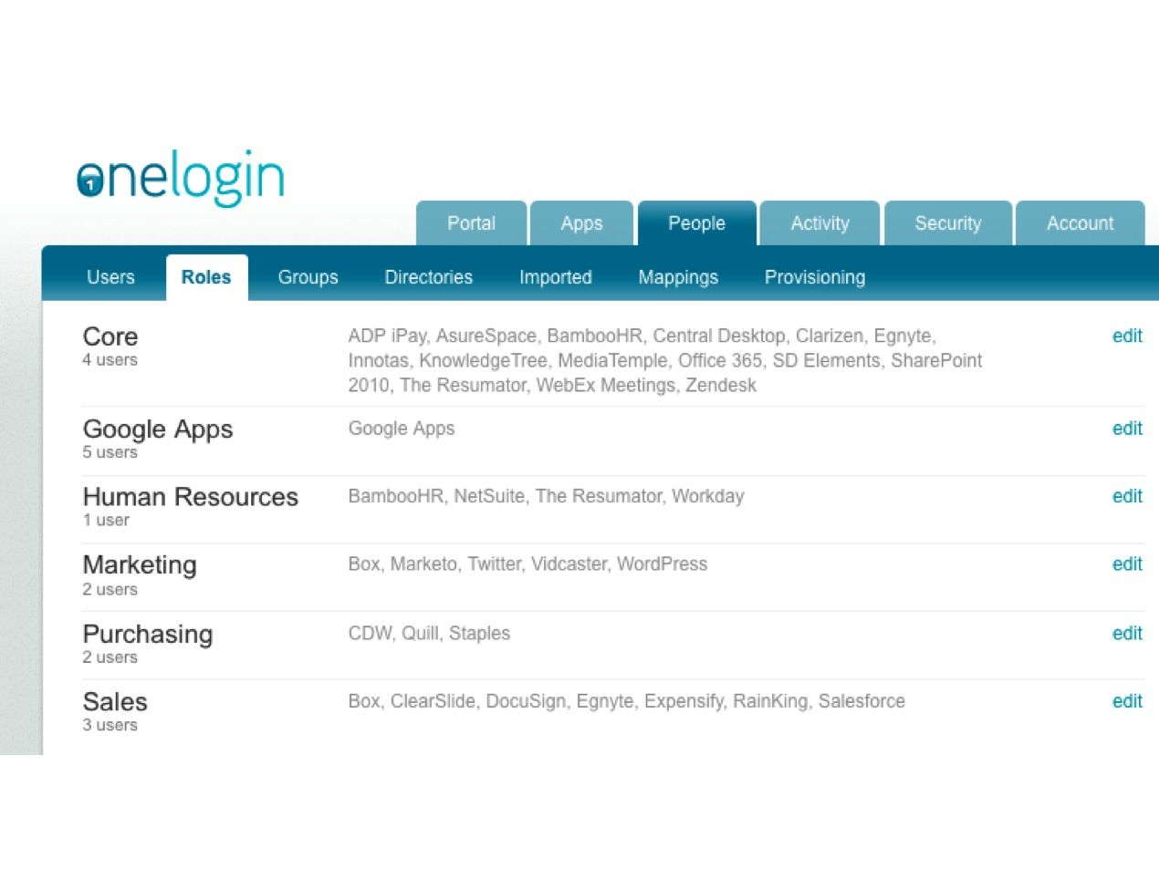 Onelogin Menu Structure Is Very Easy To Navigate And Figure Out Its