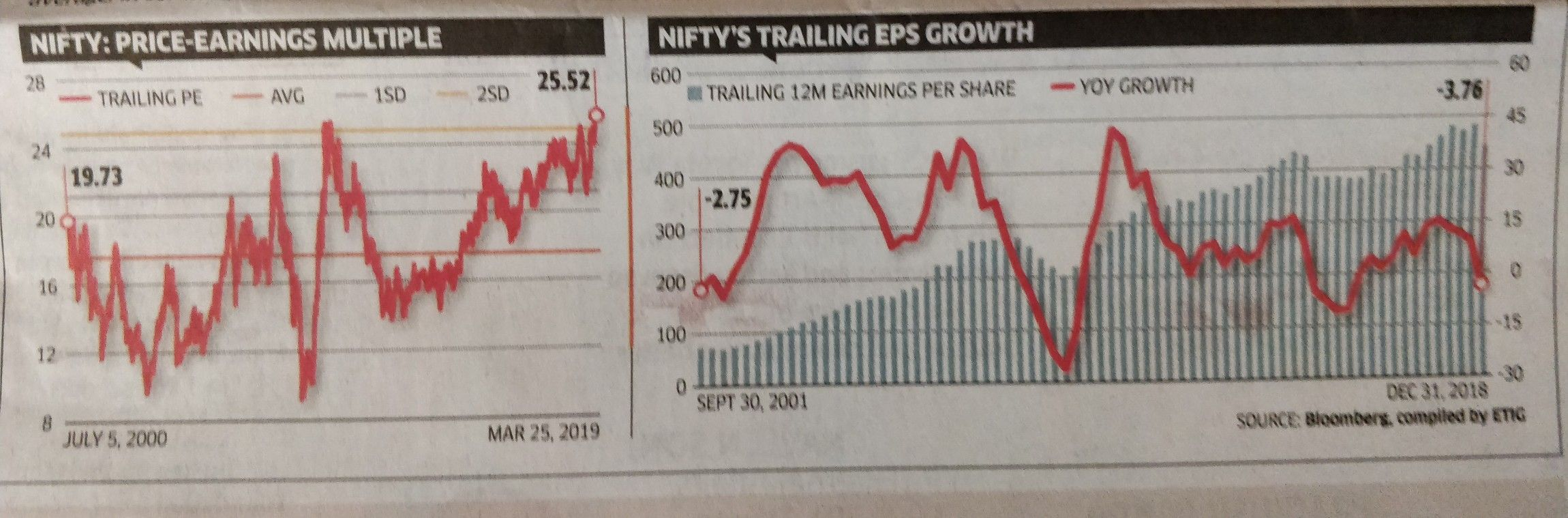 Trailing Nifty P E And Ttm Eps Growth 26 March 2019 Nifty Peratio Valuation Eps Nifty Chart