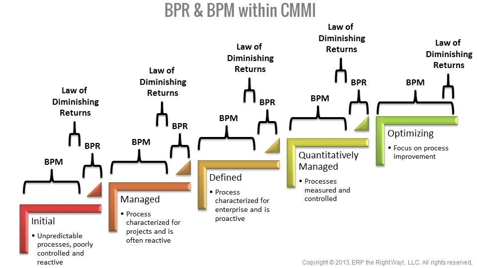 what is the relationship between bpm and erp  does erp