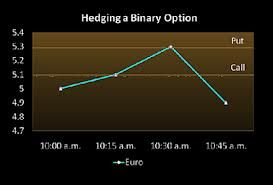 Best currency pairs to trade binary options