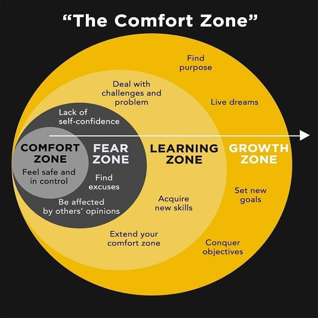 "Entrepreneurs Only 💸 on Instagram: ""Your Comfort Zone will kill ..."