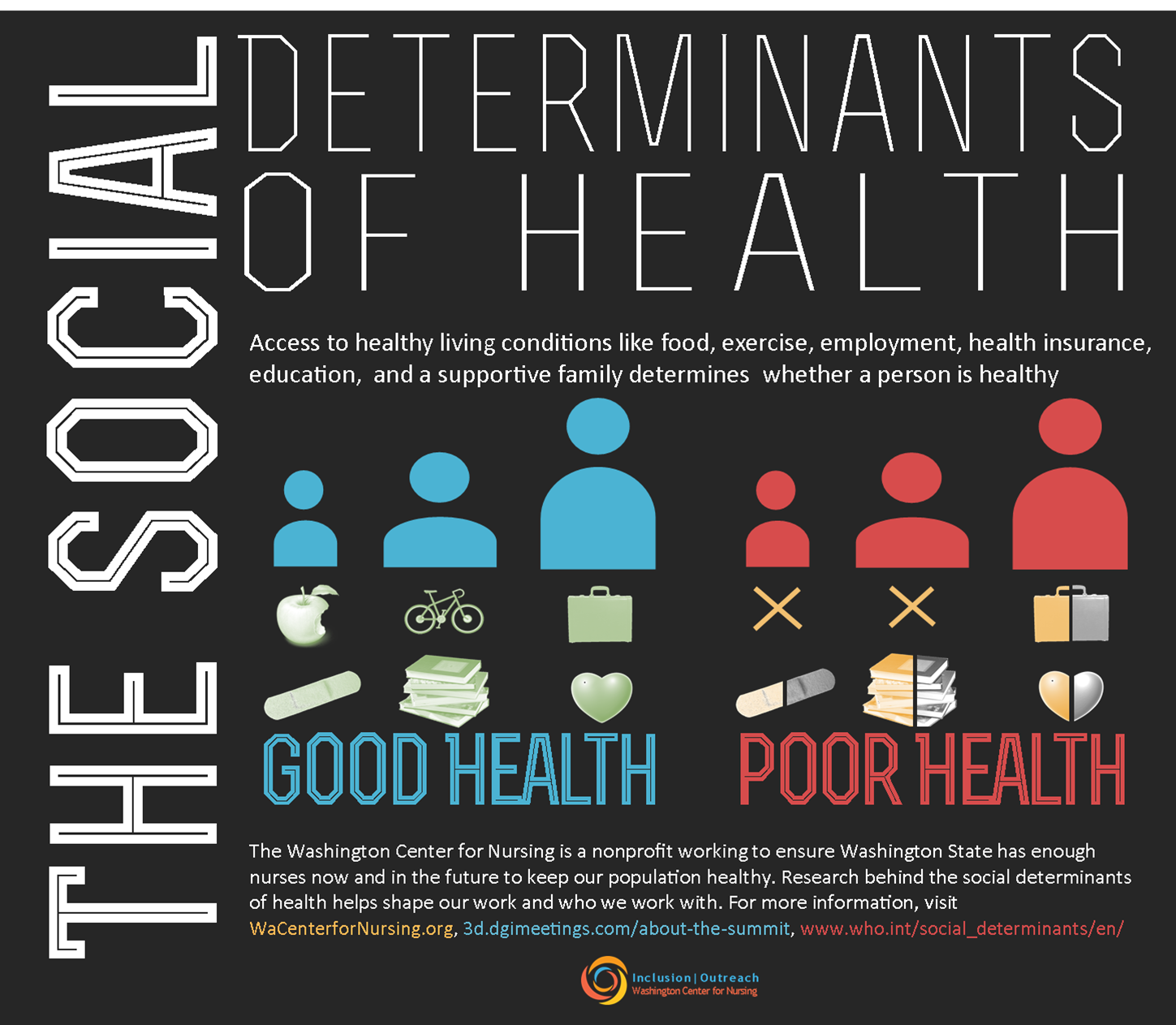 multiple determinants of health in the workplace A comprehensive approach looks to put interventions in place that address  multiple risk factors and health conditions concurrently and.