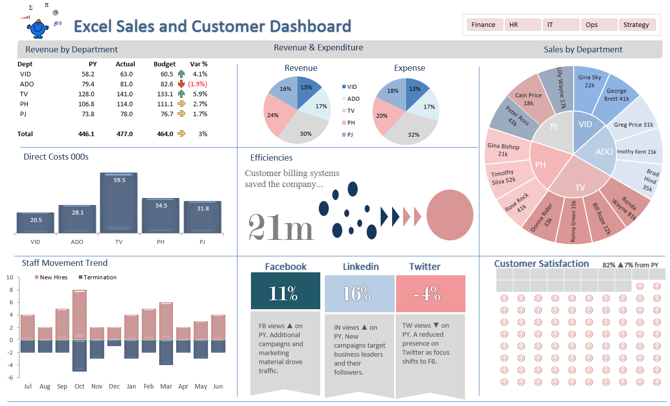 An Excel Infographic Displaying Financial And Non