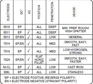 welding rod size chart: Welding electrode numbers mean google search welding