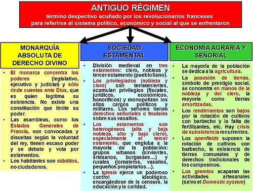 Antiguo Régimen Periodic Table Expressions Discover