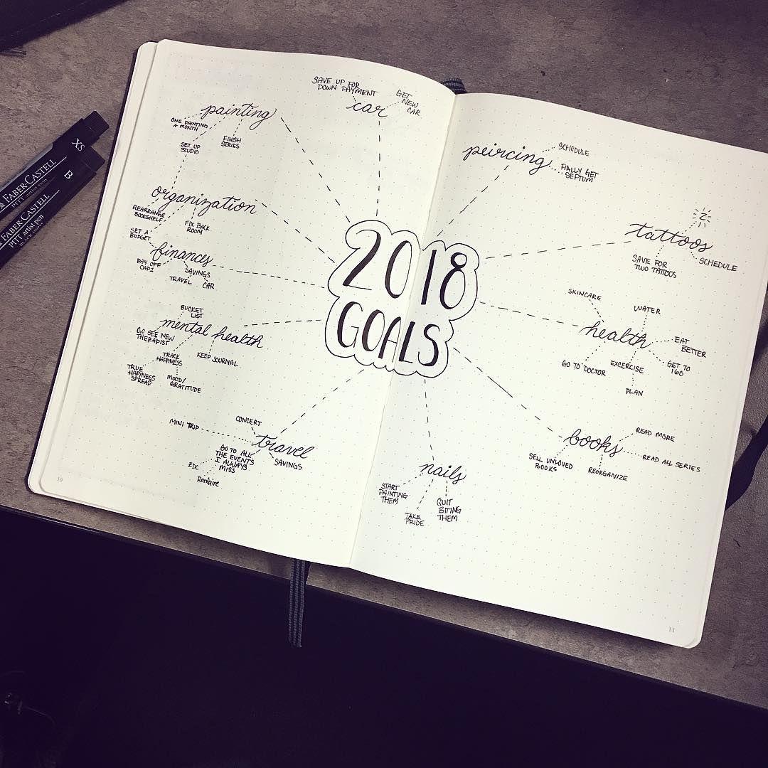 Bullet journal yearly goals, goal tracker, goal setting.   @karythian