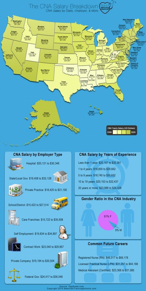 State Wise Salary For Cna Facts Pinterest College Nursing