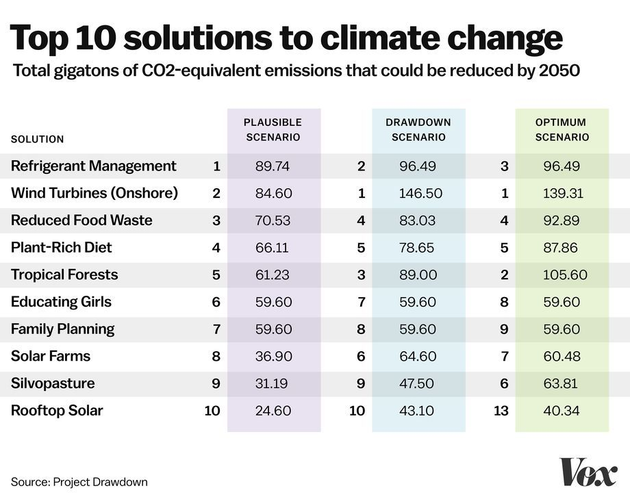 Thi Book Rank The Top 100 Solution To Climate Change Result Are Surprising Global Warming Dissertation Topic On