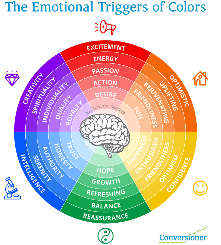 Colors web design psychology - The Emotional Triggers Of Colors Colors Trigger Emotions And Are Important Tools For Marketers
