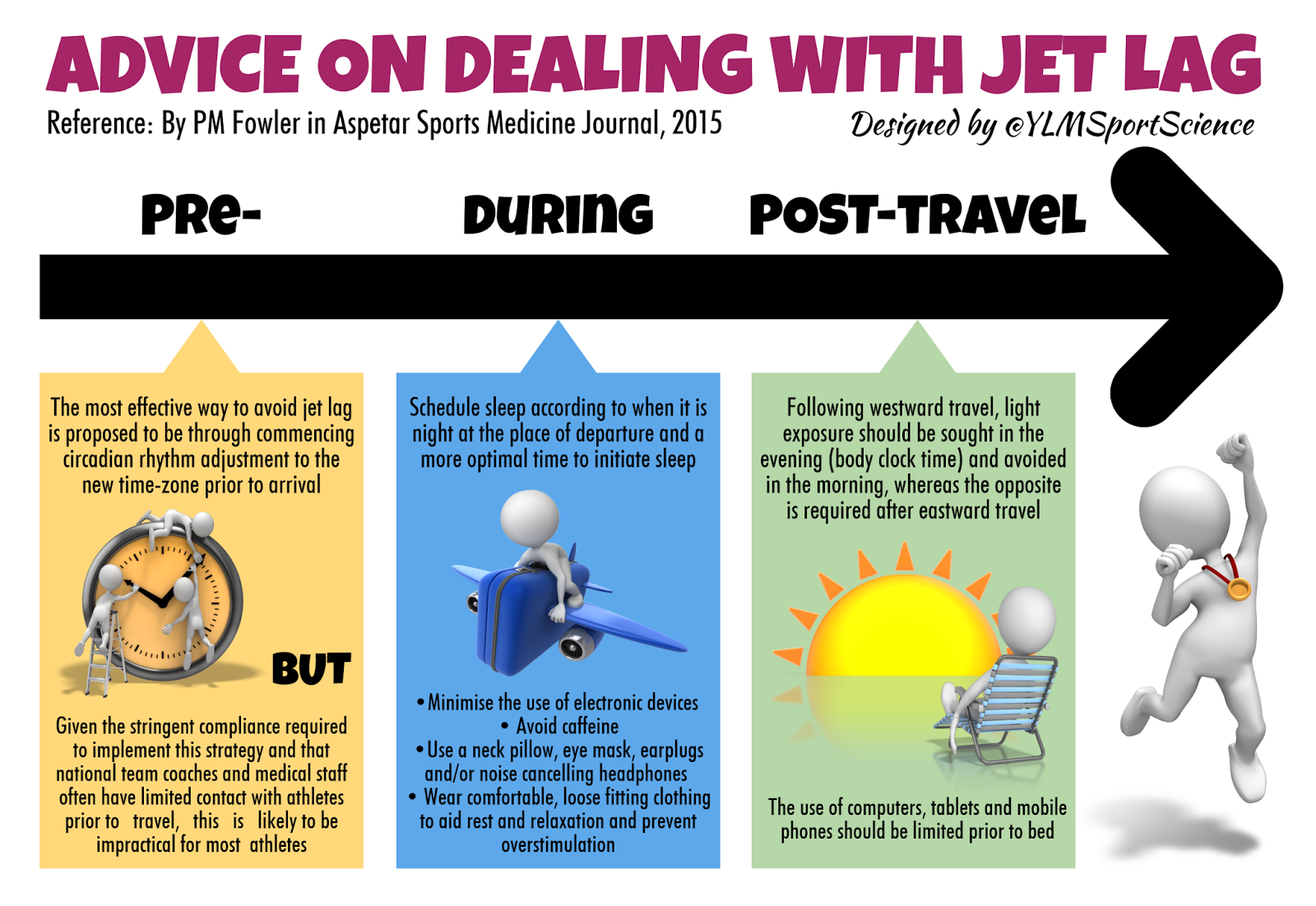 Sport Science Infographics By Ylmsportscience Travel Advice On Dealing With Jet Lag By Ylmsportscience Jet Lag Medicine Journal Science Infographics