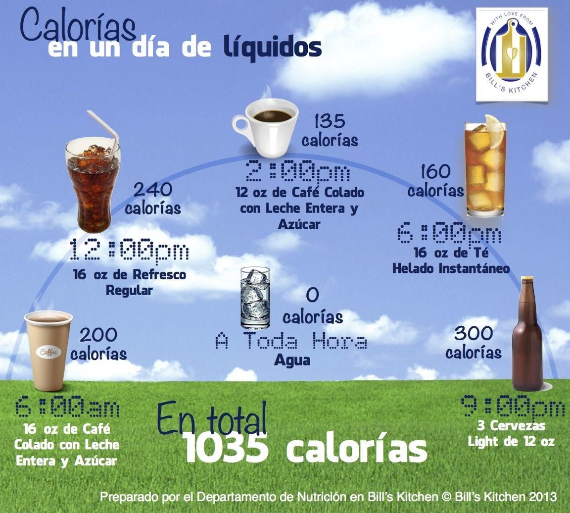 Cualquier persona que está contando calorías o en un plan de reducción de peso sabe que debe maximizar las pocas calorías diarias disponibles en alimentos que le brinden saciedad. No las gastes en líquidos. Siempre que puedas toma agua. El agua provee 0 calorías, te mantiene hidratada(o) y te hace sentir llena(o).
