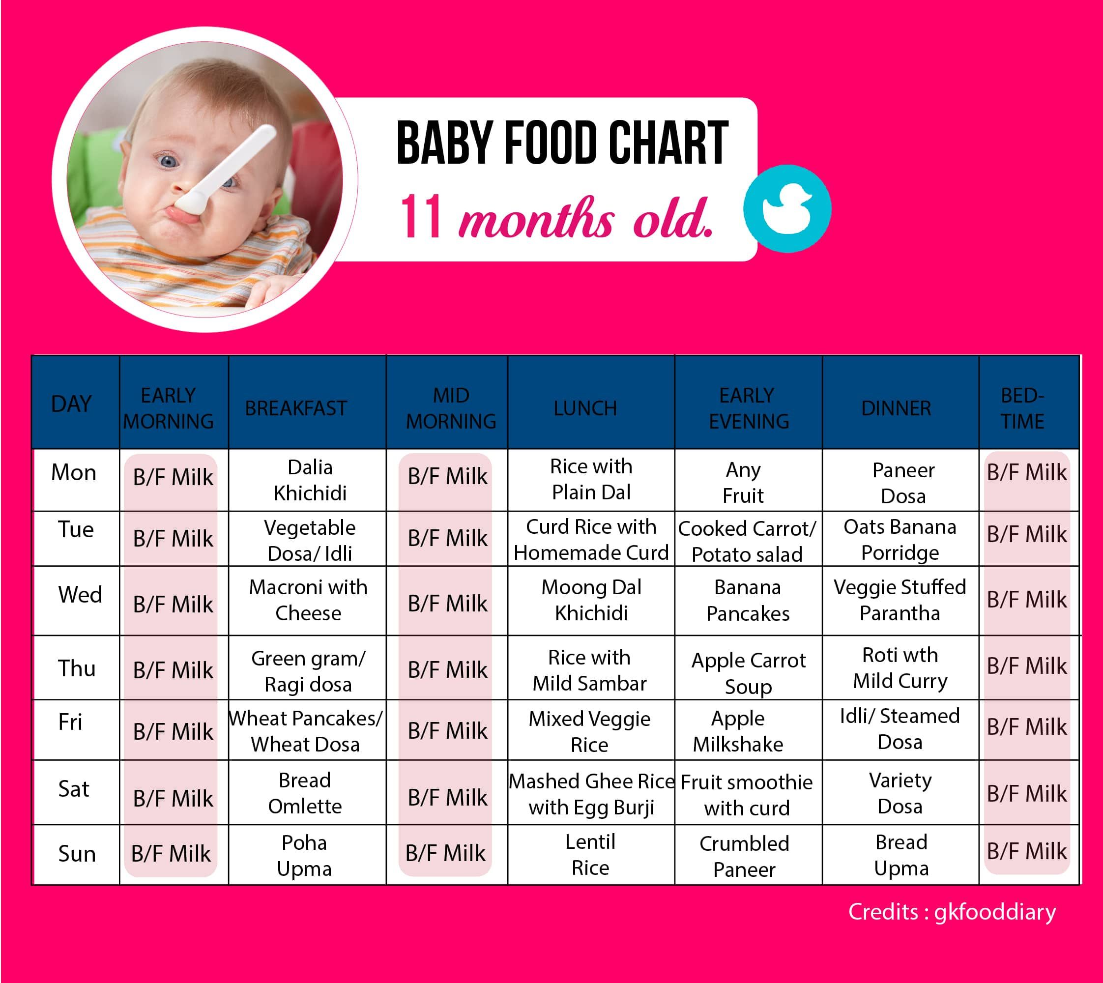 Food Chart For An 11 Month Old Baby Food Charts 11 Month Old