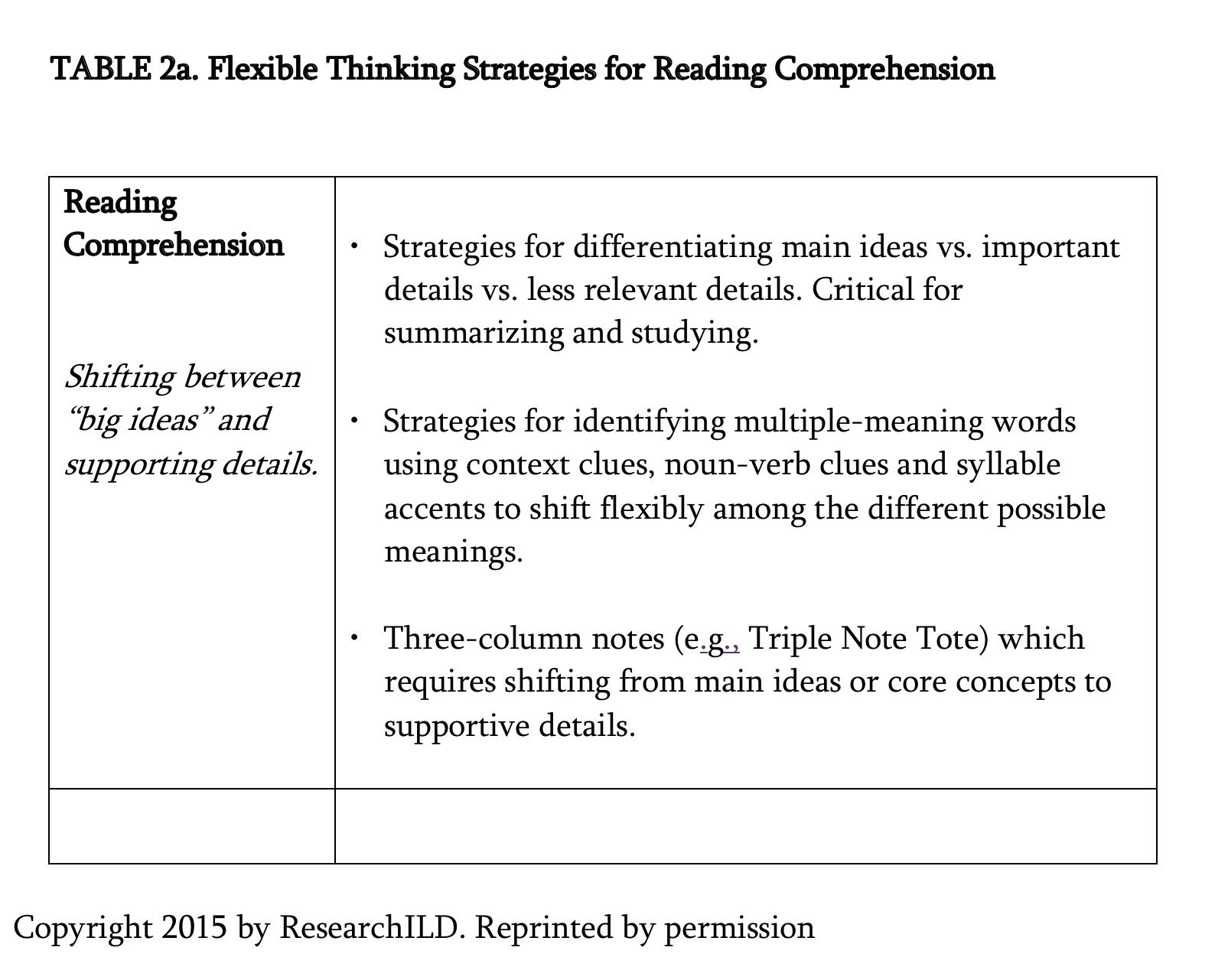 Executive Function Strategies The Building Blocks For Reading To Learn International Dyslexia Association Executive Functioning Strategies Multiple Meaning Words Reading Comprehension Executive skills and reading
