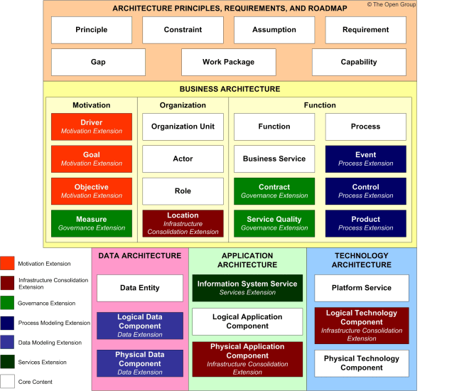 Full togaf content metamodel with extensions business for E business architecture