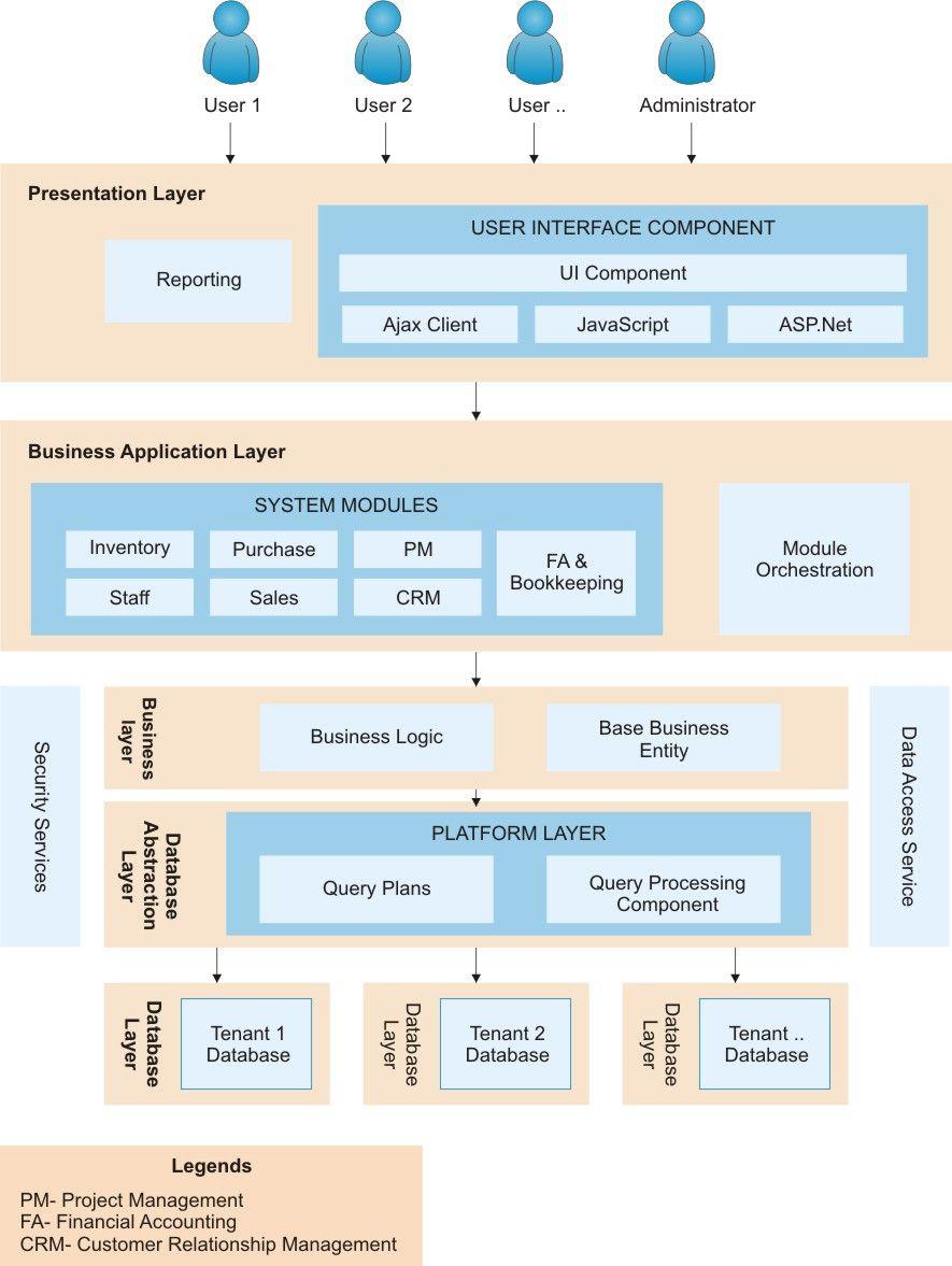 Saas architecture diagram google tool for sdlc saas architecture diagram google ccuart Gallery