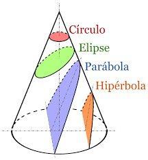 9 Ideas De Aplicaciones De Las Cónicas Hiperbola Partes De La Misa Geometria Analitica