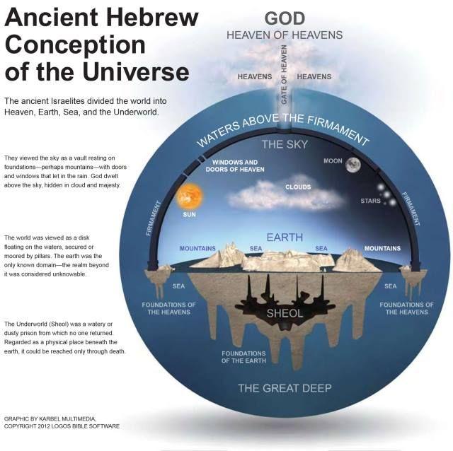 Pin by Jonathan Kromer on God   Flat earth proof, Flat earth, Flat