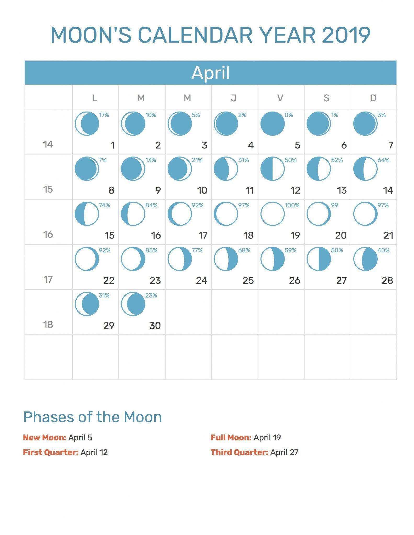 Lunar Calendar For April 2019 Printable PDF Blank Download