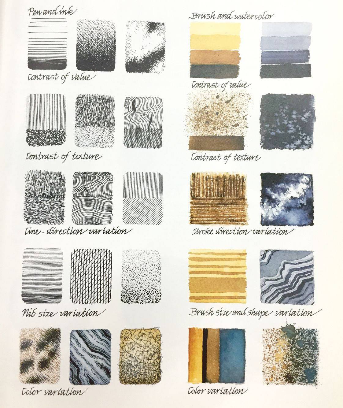 Creating Textures In Pen Amp Inki With Watercolour By