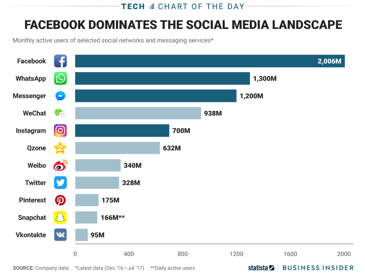 Facebook totally dominates the list of most popular social media