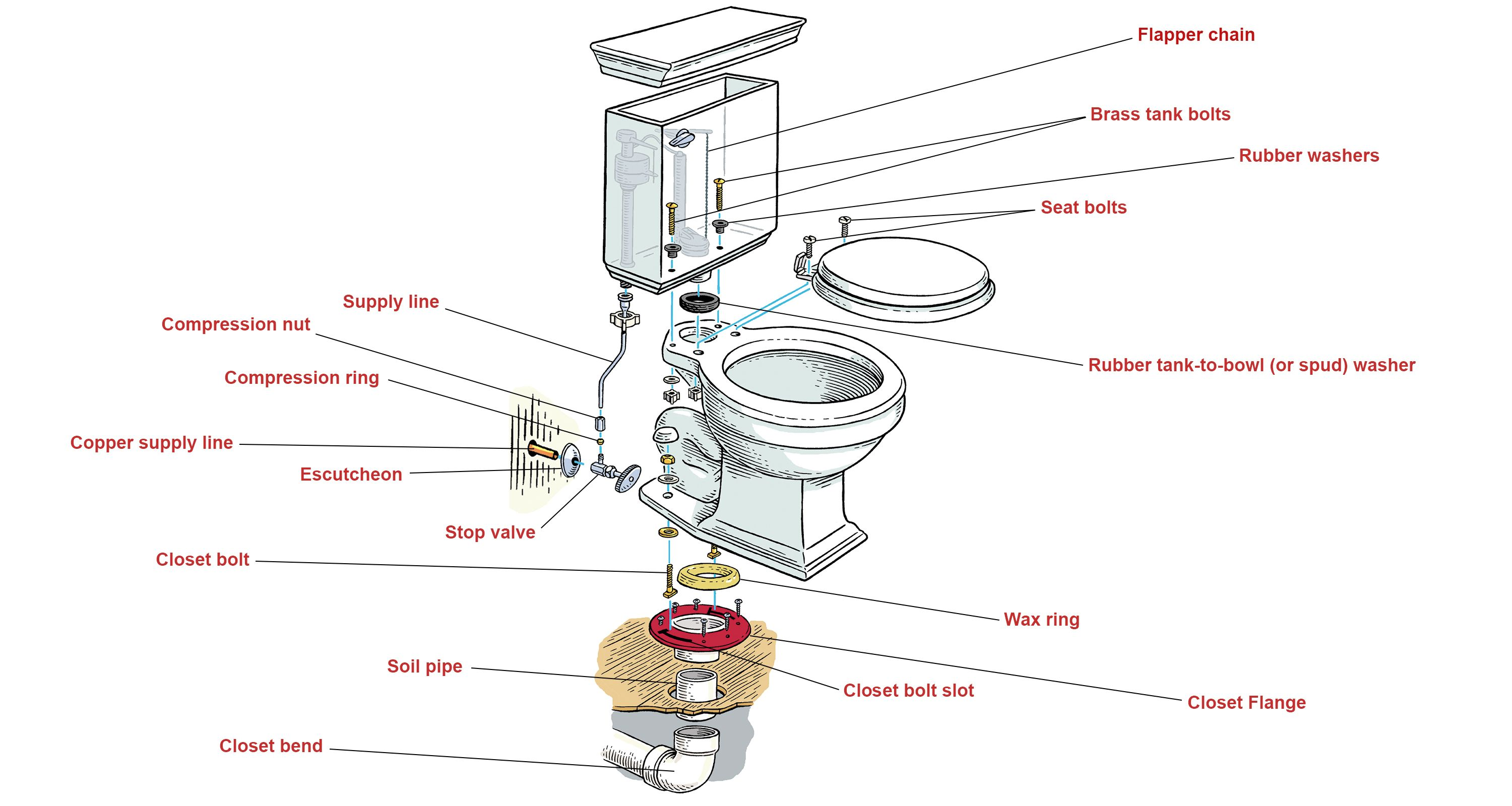 Install A Toilet How To Install A Toilet Remodeling Guide Toilet Installation