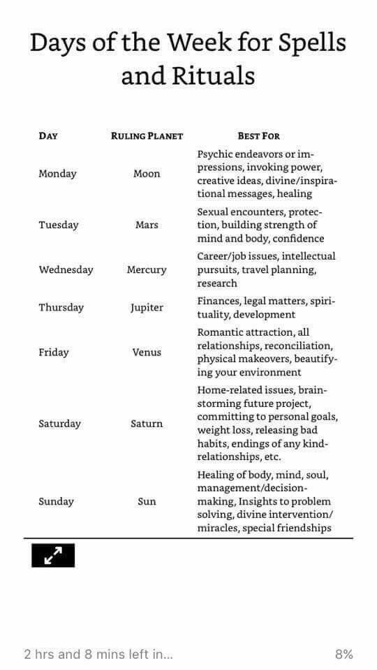 Days of the week for different kinds of work | Magic is Real