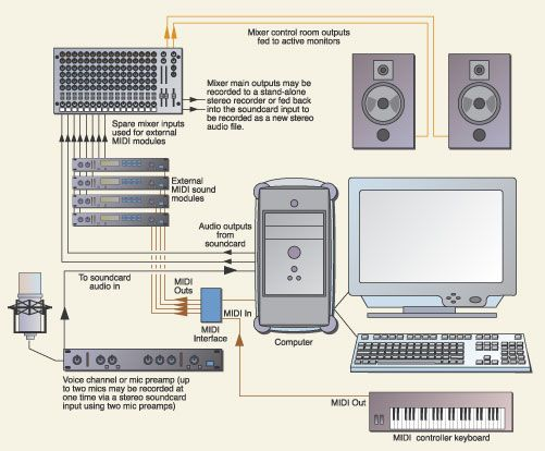 Figure 2 this system uses a larger mixer to manage the audio figure 2 this system uses a larger mixer to manage the audio outputs schematic music productionrecording studiomusic ccuart